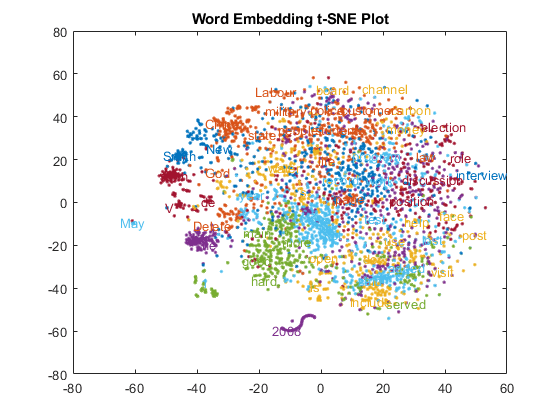 Visualize Word Embeddings Using Text Scatter Plots - MATLAB & Simulink