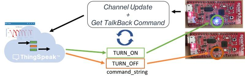 Channel Update and Light Control with ESP32 - MATLAB & Simulink