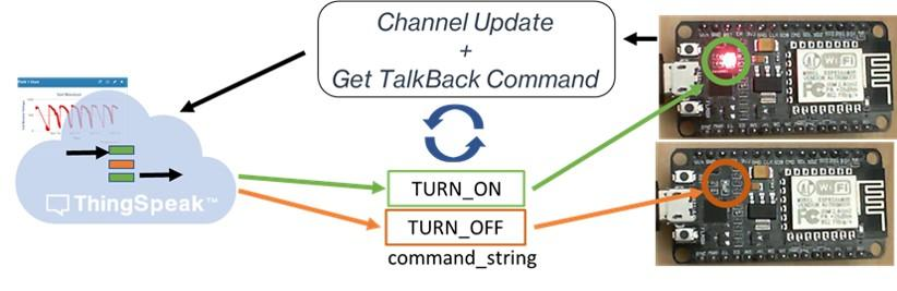 Channel Update and Light Control with ESP8266 - MATLAB