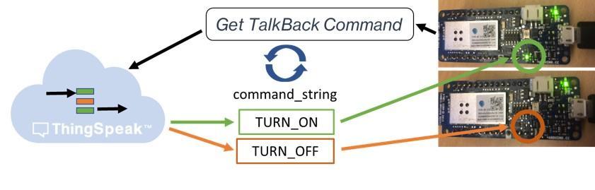 Control a Light with TalkBack on Arduino - MATLAB & Simulink