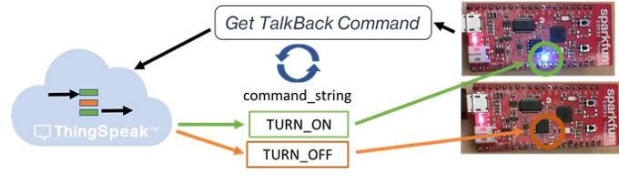 Control a Light with TalkBack on ESP32 - MATLAB & Simulink