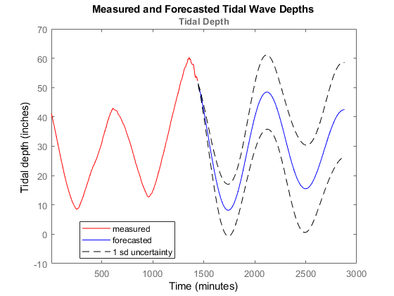 Predict with Data - MATLAB & Simulink