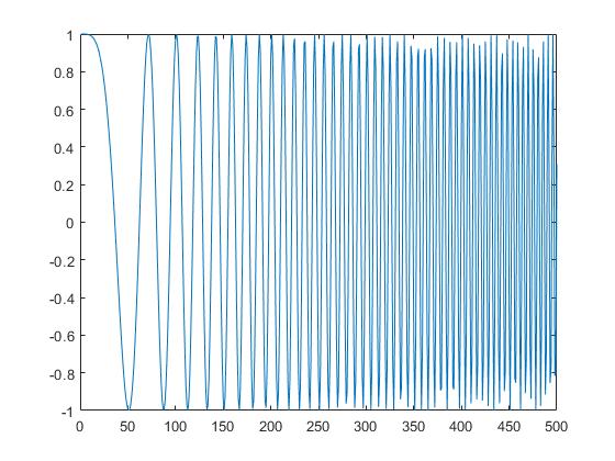 Generate Chirp Signal Matlab Amp Simulink