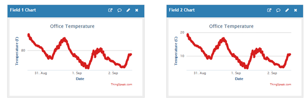 Post Temperature Data and Read from Channel - MATLAB & Simulink