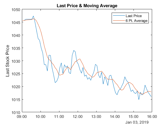 Visualize Simple Moving Average of Your Data - MATLAB & Simulink