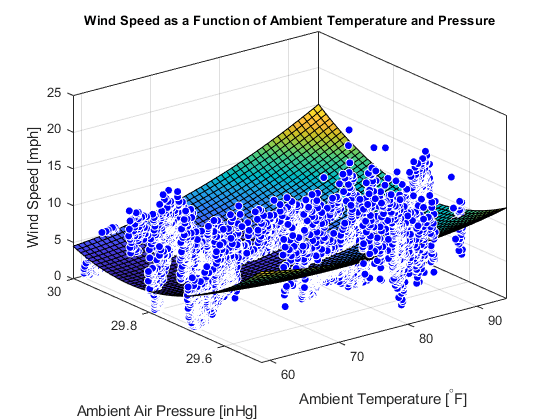 Visualize Wind Speed as a Function of Ambient Temperature