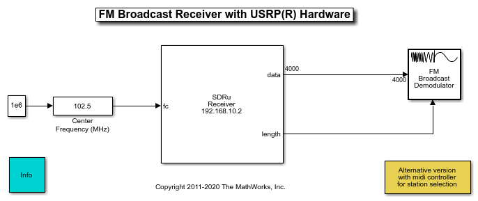 FM Receiver with USRP Hardware - MATLAB & Simulink Example