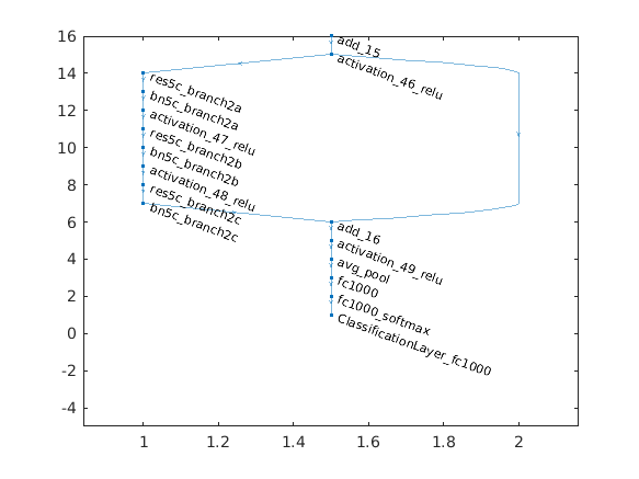 Faster R Cnn Examples Matlab Simulink