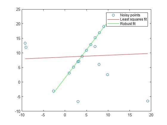 Fit model to noisy data - MATLAB ransac