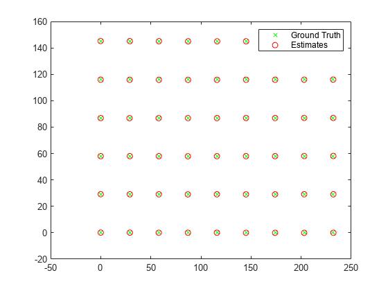 Determine world coordinates of image points - MATLAB pointsToWorld