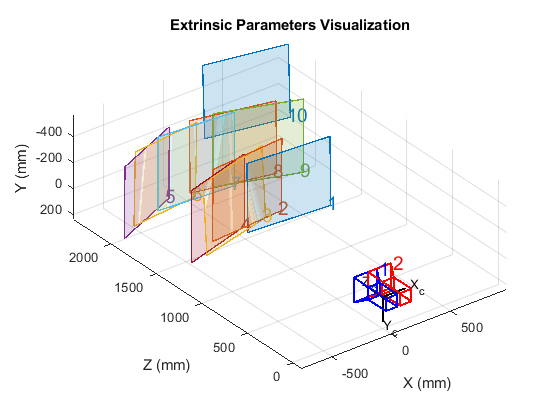 Calibrate a single or stereo camera - MATLAB estimateCameraParameters