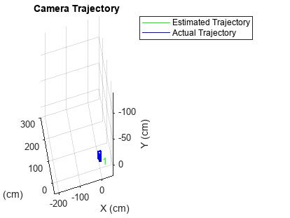Monocular Visual Odometry - MATLAB & Simulink