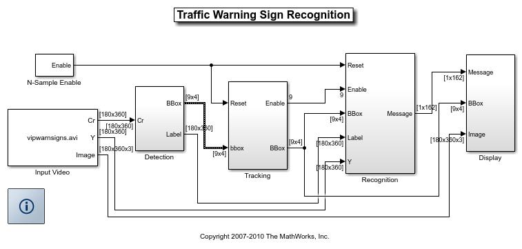 Traffic Warning Sign Recognition - MATLAB & Simulink