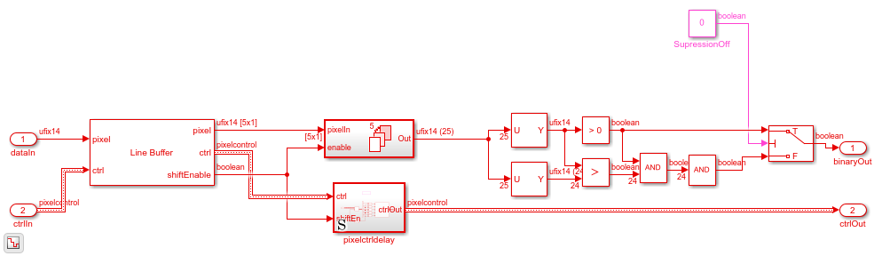 FAST Corner Detection - MATLAB & Simulink