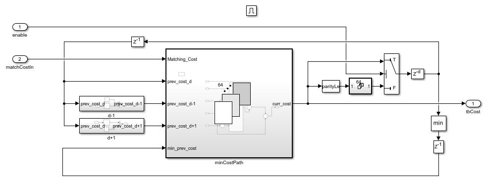 FPGA Implementation of Stereo Disparity using Semi-Global Block