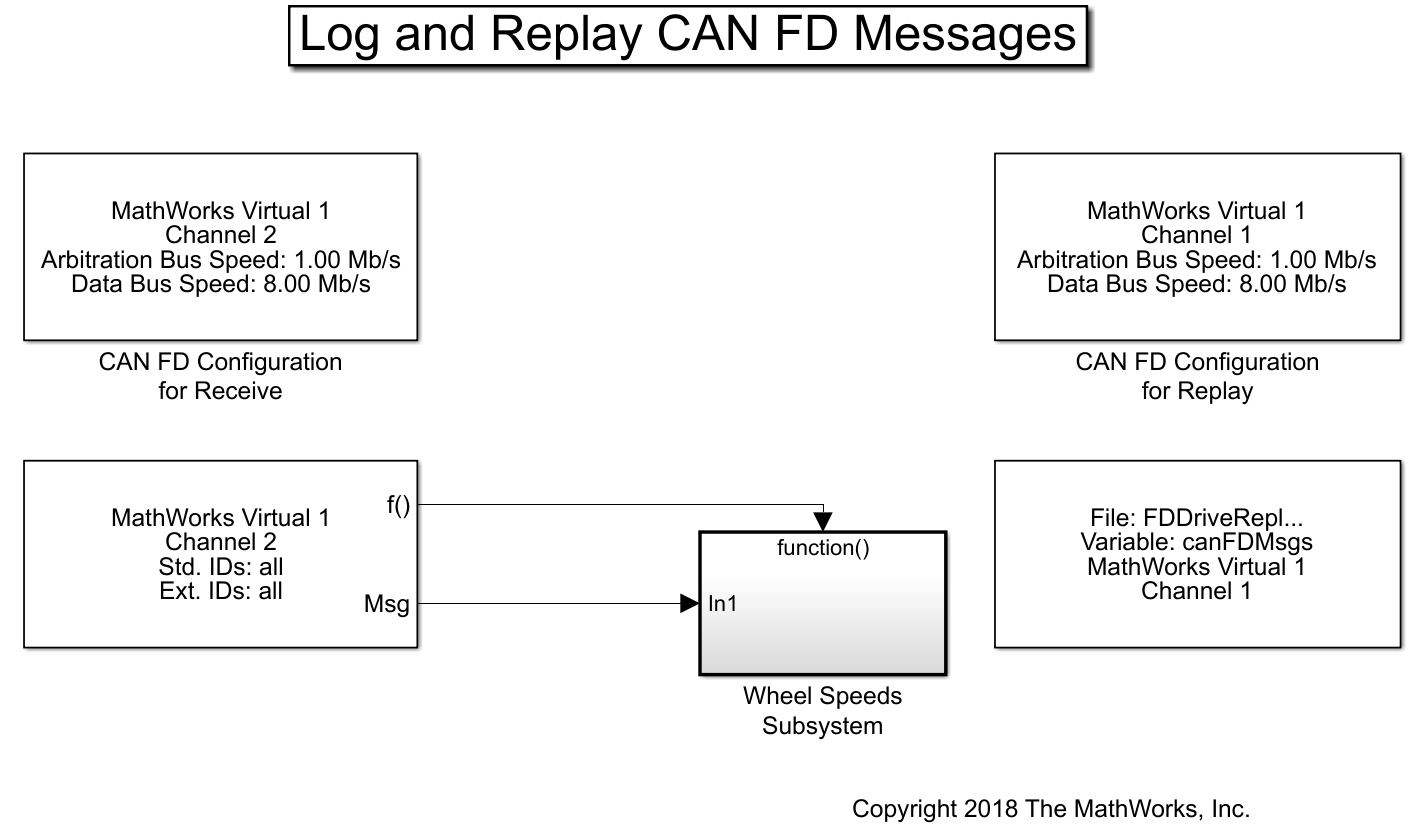 Log and Replay CAN FD Messages - MATLAB & Simulink Example