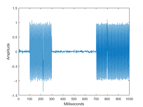 Time-Frequency Analysis with the Continuous Wavelet Transform