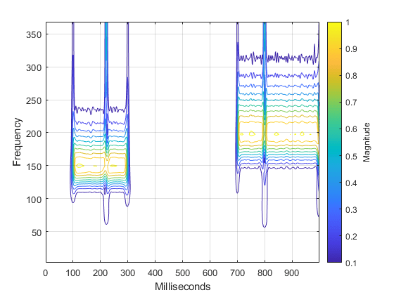 Time-Frequency Analysis with the Continuous Wavelet