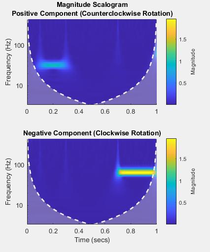 Continuous 1-D wavelet transform - MATLAB cwt