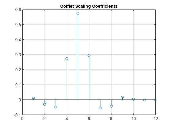 Coiflet wavelet filter - MATLAB coifwavf