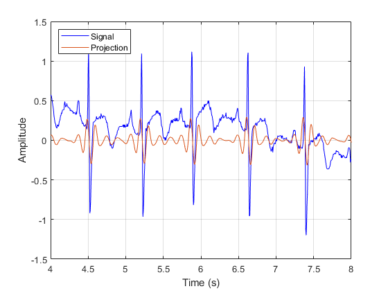 Comparing modwt and modwtmra matlab simulink make a similar plot using the modwt coefficients at the same scale note that features will not be time alignede modwt is not a zero phase filtering of ccuart Choice Image