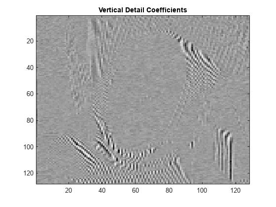 Single-level discrete 2-D wavelet transform - MATLAB dwt2