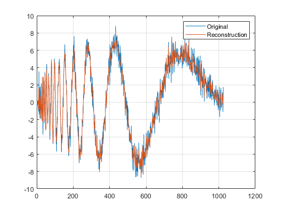Matlab Code For Wavelet Decomposition And Reconstruction