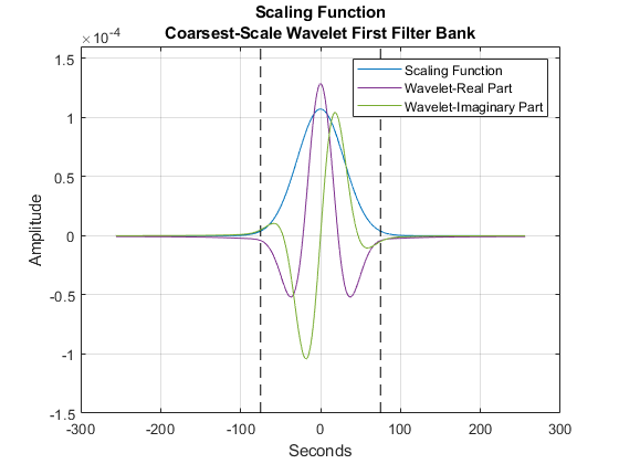 Wavelet Time Scattering for ECG Signal Classification