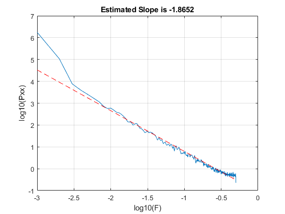 Multifractal Analysis - MATLAB & Simulink