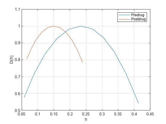 Multifractal 1-D wavelet leader estimates - MATLAB dwtleader