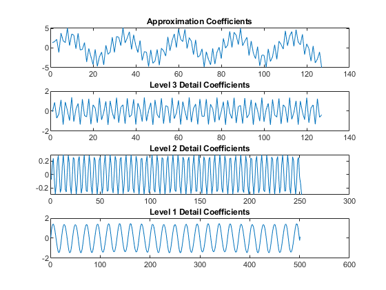 1-D wavelet decomposition - MATLAB wavedec