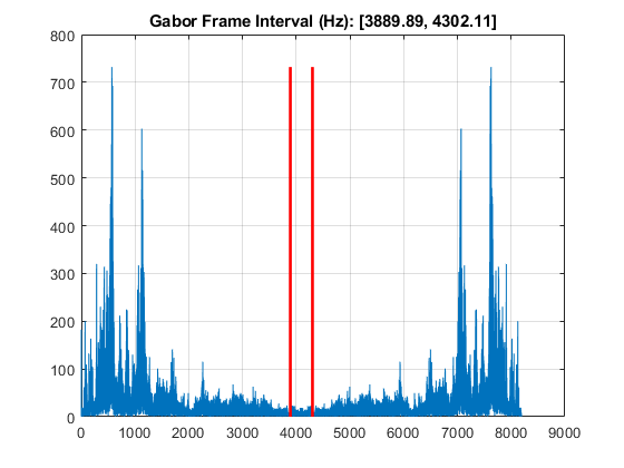 Constant-Q nonstationary Gabor transform - MATLAB cqt