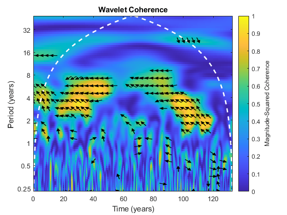 Wavelet coherence and cross-spectrum - MATLAB wcoherence