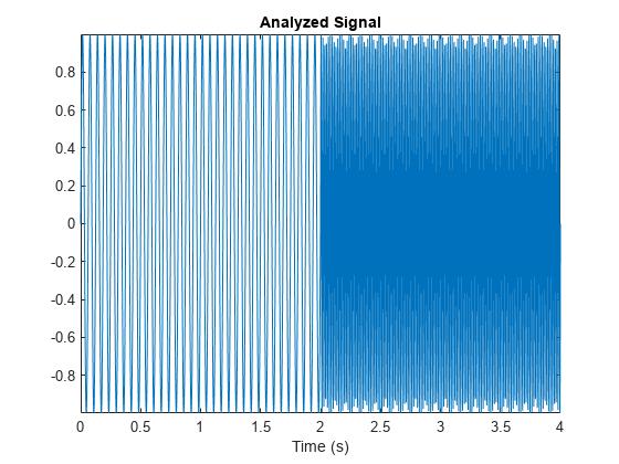 wavelet packet decomposition matlab