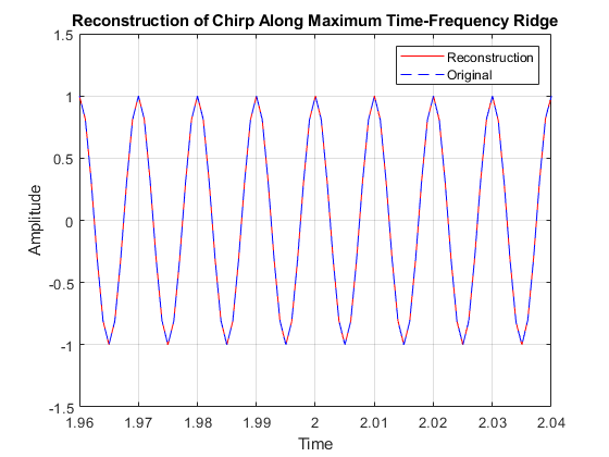 Inverse wavelet synchrosqueezed transform - MATLAB iwsst