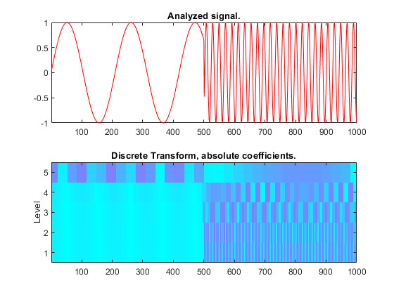 Continuous and Discrete Wavelet Analysis of Frequency Break