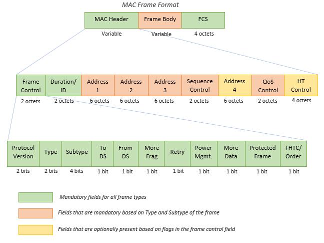 802 11 MAC Frame Generation - MATLAB & Simulink