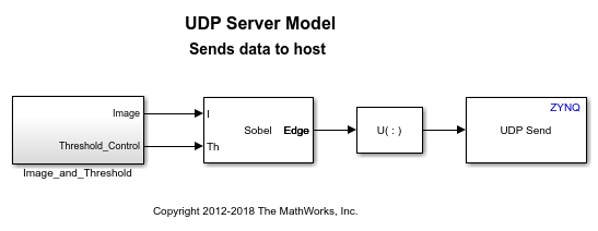 Communicating with Xilinx Zynq Hardware using UDP protocol