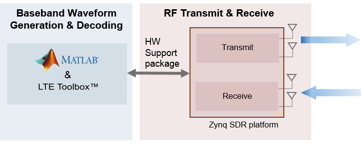 Transmit And Receive Lte Mimo Using A Single Analog Devices Ad9361. An File Is Encoded And Packed Into A Radio Frame For Transmission Subsequently Decoded On Reception The Diagram Below Shows Setup Used. Wiring. A Diagram How Radio Works At Scoala.co
