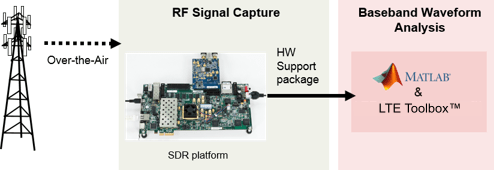 LTE Receiver Using Analog Devices AD9361/AD9364 - MATLAB