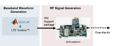 LTE Transmitter Using Analog Devices AD9361/AD9364 - MATLAB