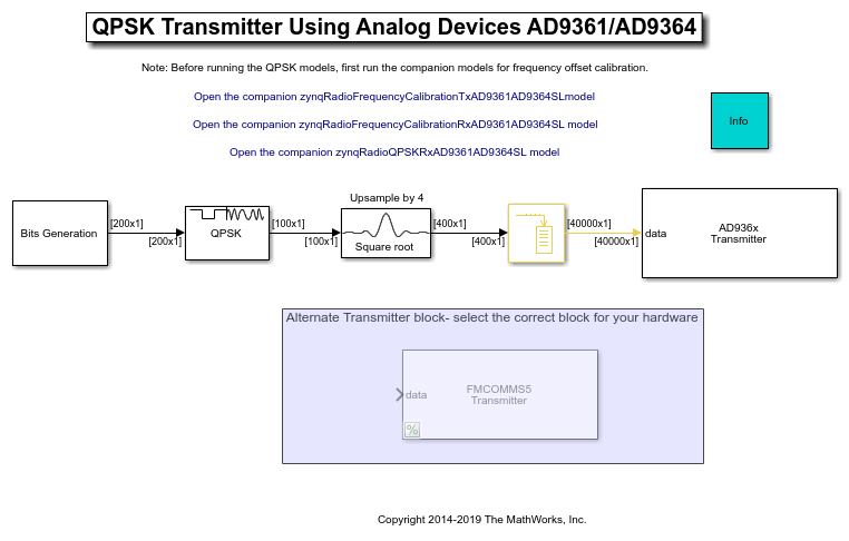 Qpsk Transmitter Using Analog Devices Ad9361ad9364 Matlab