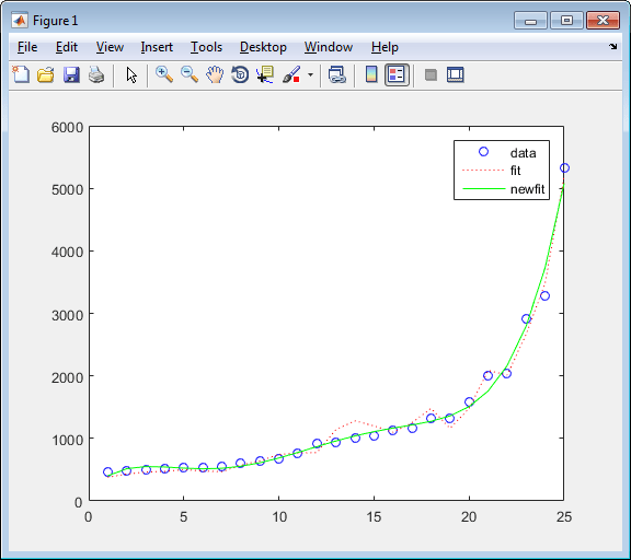 Model Data Using Regression and Curve Fitting - MATLAB