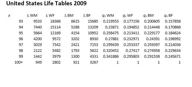 Convert life table series into life tables with forced termination