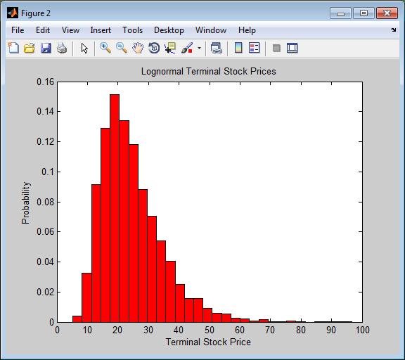 Monte Carlo simulation of correlated asset returns - MATLAB