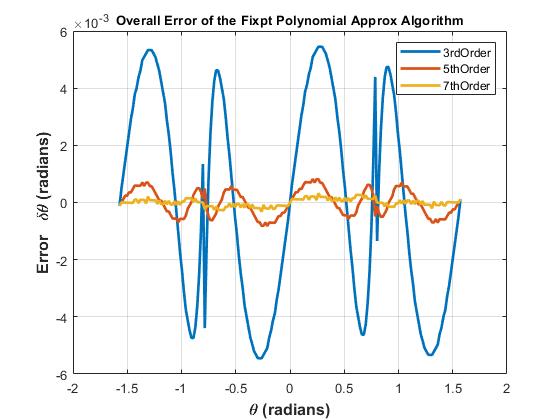 固定小数点の逆正接計算 Matlab Amp Simulink