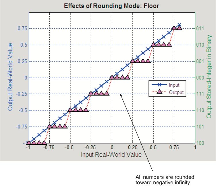 Rounding Mode: Floor - MATLAB & Simulink