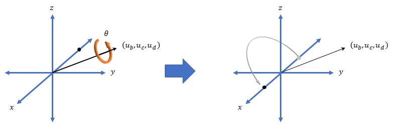 Create a quaternion array - MATLAB