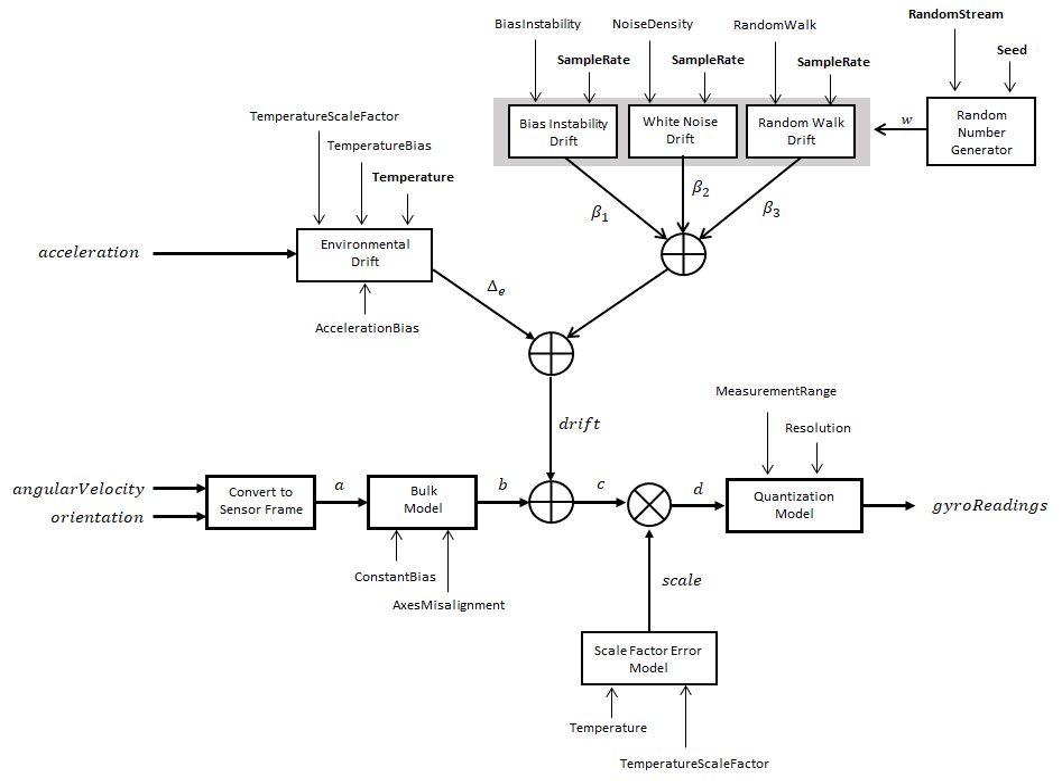 IMU simulation model - MATLAB