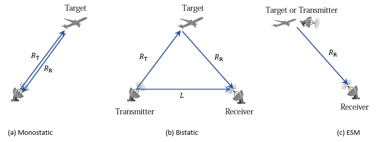 Generate detections from radar emissions - MATLAB